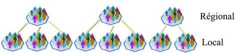 hierarchie5