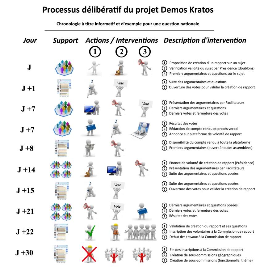 Nouveau processus deliberatif 1er troncon copie