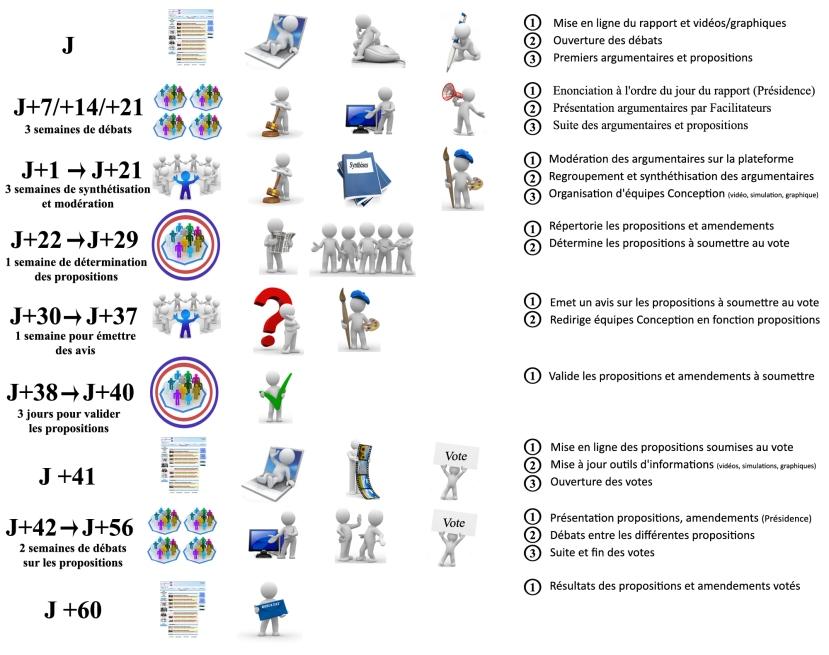 Nouveau processus deliberatif 3eme troncon copie